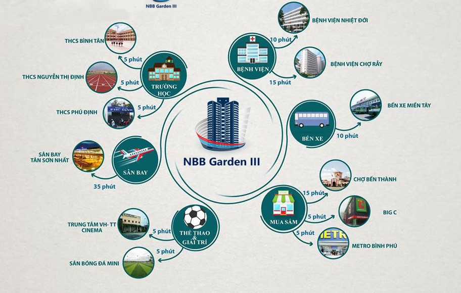 Vị trí dự án City Gate 3 Quận 8
